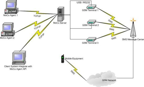 MoCo SMS Suite Enterprise Edition